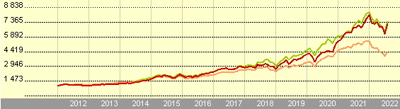 Growth of 1000 EUR